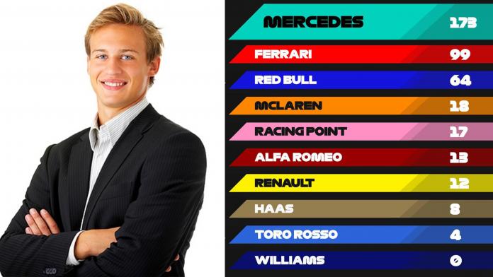 Formula 1 Expert